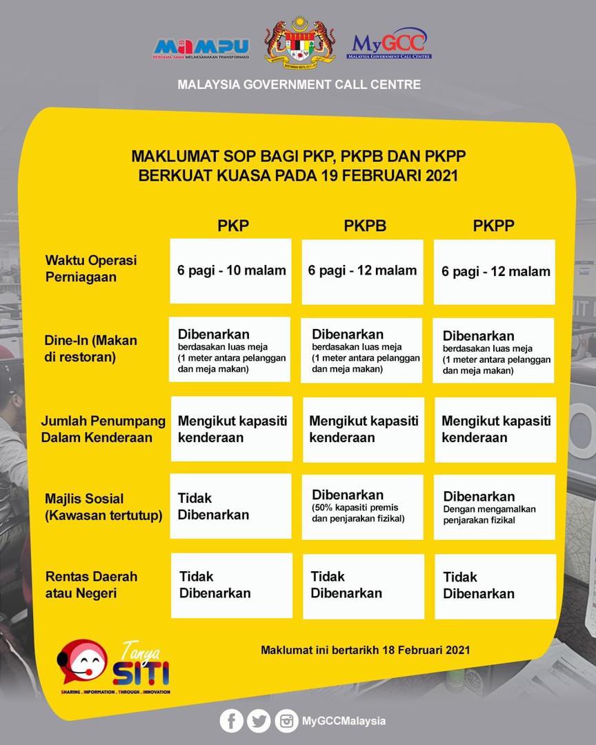 Maklumat SOP bagi PKP, PKPB dan PKPP berkuat kuasa pada 19 Februari 2021